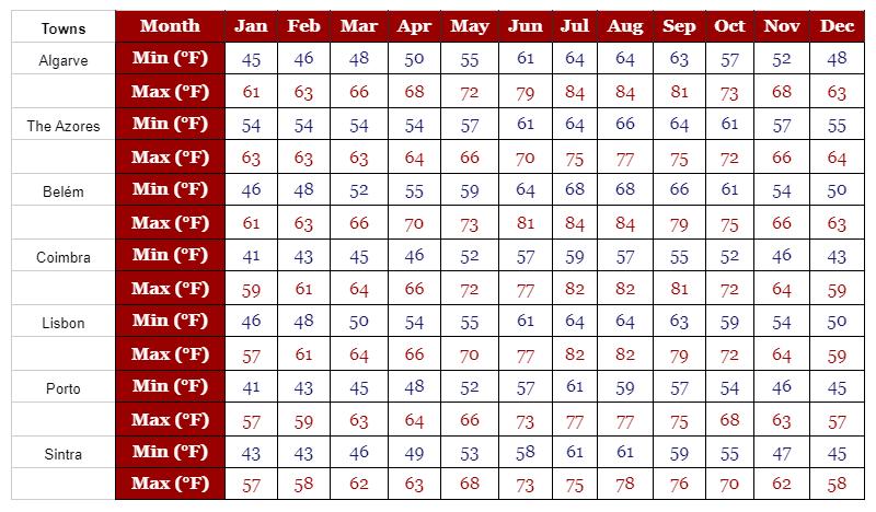 Portugal Temperatures
